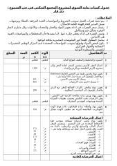 جدول كميات بناية السوق لمشروع المجمع السكني في حي الشموخ.doc